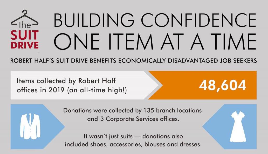 Donors – Robert Half